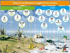 Analisi Acqua Lombardia ::: Green-Tech